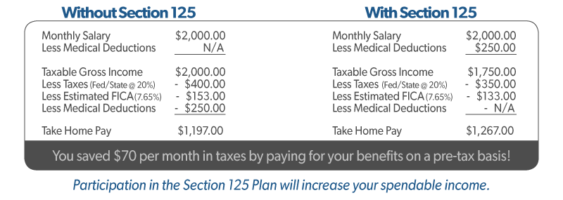 Example paycheck with and without Section 125 Flexible Benefit Plan